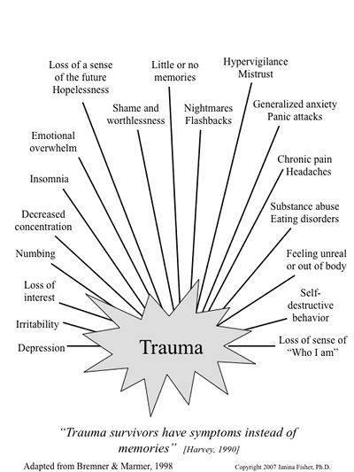 Signs of Trauma in Victims of Abuse